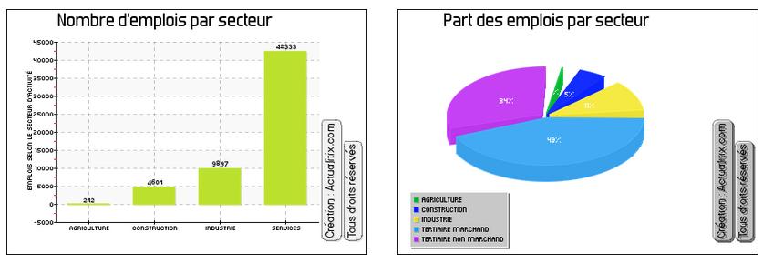 Graphique présentation PHP
