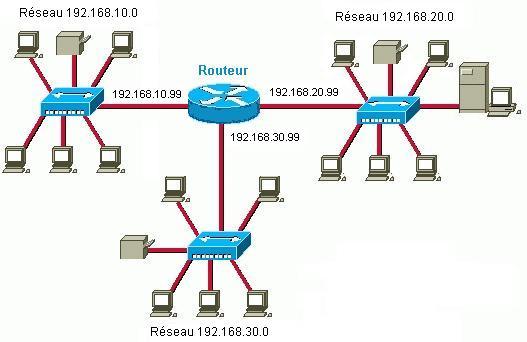 Fonctionnement d'un routeur