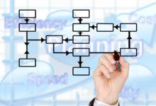 Créer un groupe dans Active Directory
