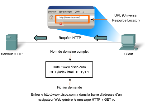Envoi en HTTP