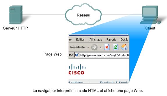 Fonctionnement HTTP et World Wide Web