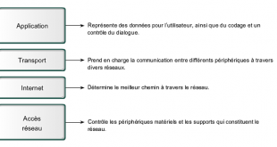 Modèle TCP-IP