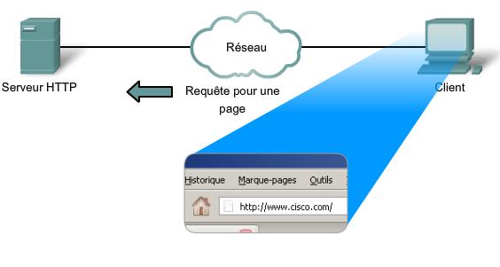 Fonctionnement HTTP