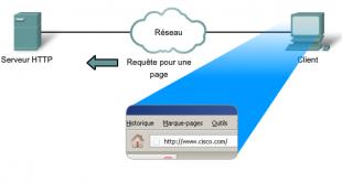 Service HTTP