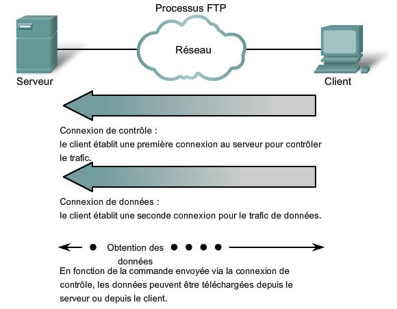 Fonctionnement du protocole FTP