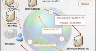 Connexion à un site internet