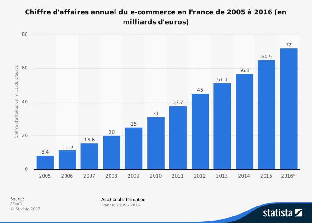 Chiffre d'affaire e-commerce en France