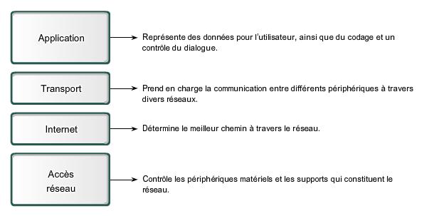 Le modèle TCP - IP