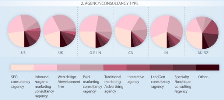 Les types d'agences de référencement