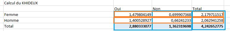 Calcul du Khi Carré