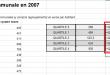 Calculer les Quartiles dans Excel