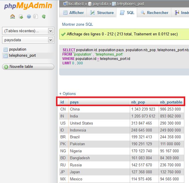 Résultat de la jointure SQL