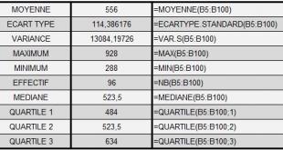 Fonction statistiques sur Excel