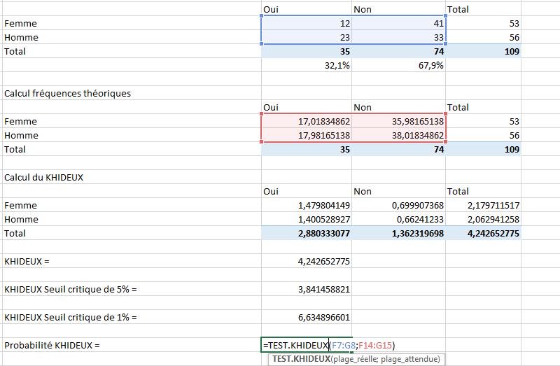 Test du Khi Deux dans Excel