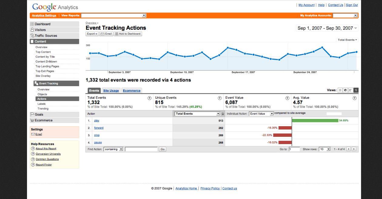 Outils pour l'analyse d'audience web
