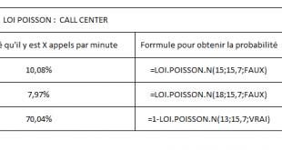 Calculer loi Poisson dans Excel