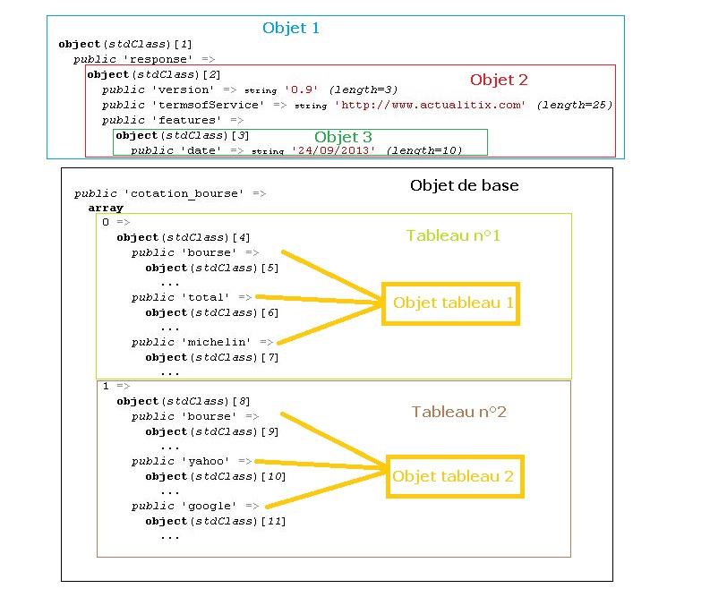 Comment utiliser JSON dans PHP