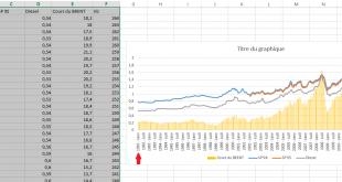 Inverser une colonne dans Excel