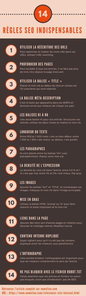 Infographie des règles SEO indispensables pour référencer son site internet
