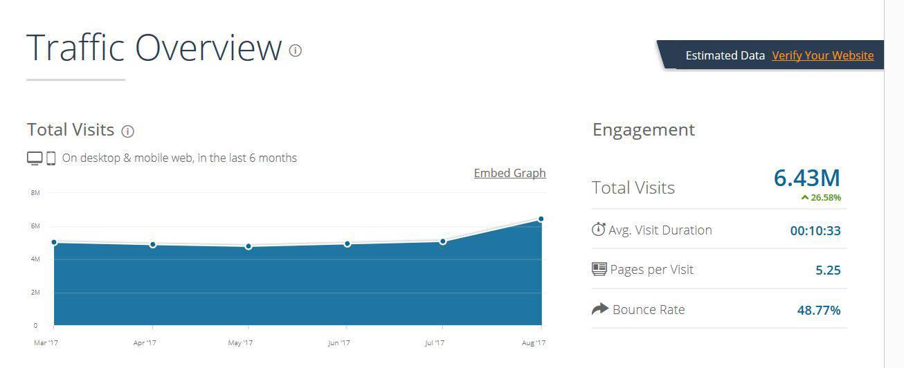 Connaître le nombre de visiteurs d'un site internet autre que le sien
