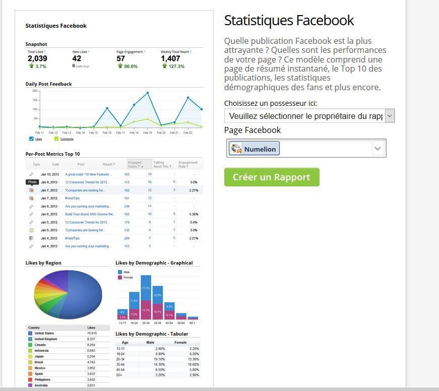 Rappot et statistiques (Facebook, Twitter...) sur Hootsuite