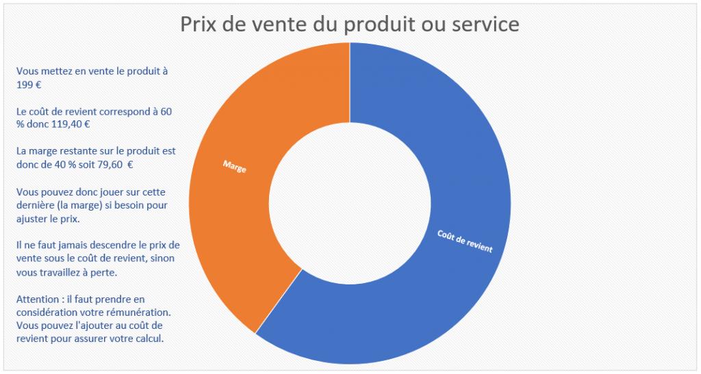 Calculer le prix de vente d'un produit ou service