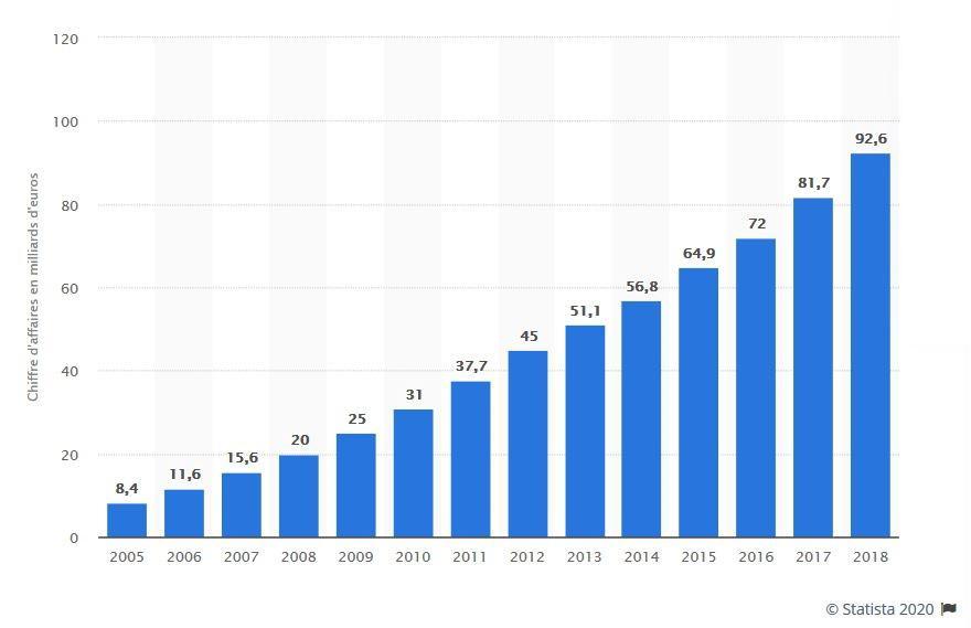 Chiffre d'affaires du e-commerce en France 2005 - 2018