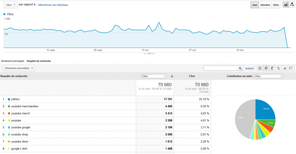 Intégrer Search Console dans Google Analytics