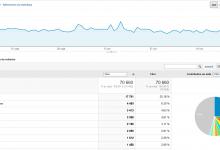 Intégrer Search Console dans Google Analytics