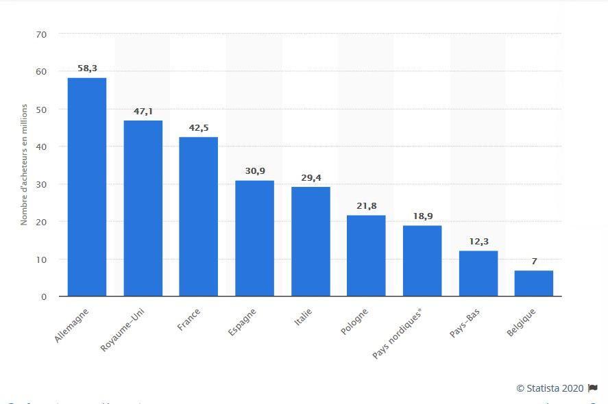 Nombre d'acheteurs sur internet en Europe