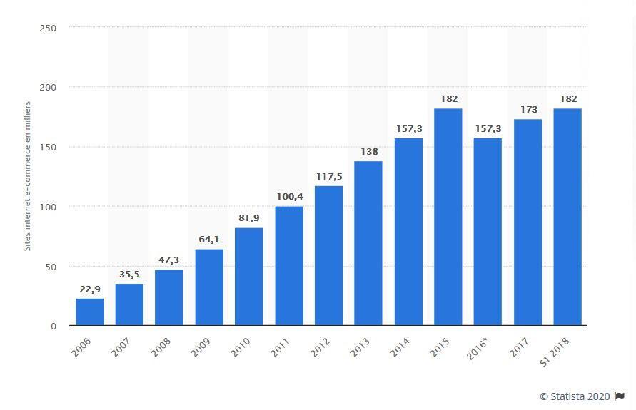 Nombre de site e-commerce en France