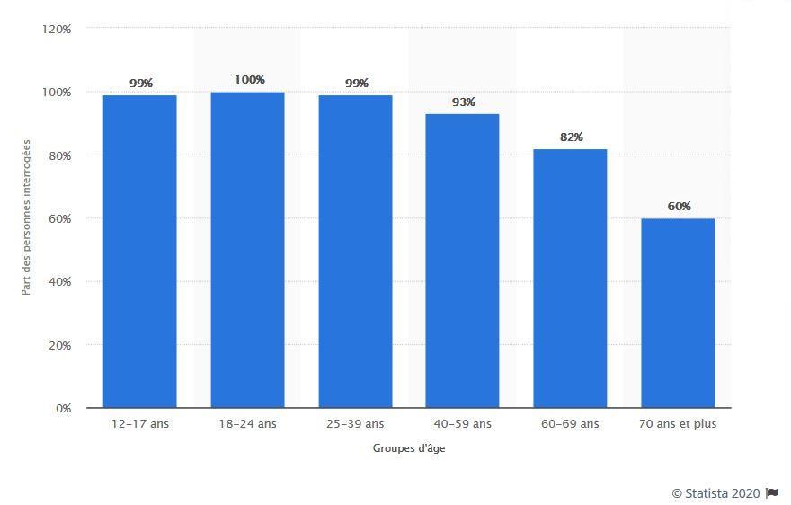 Pourcentage d'utilisateurs d'internet par âge
