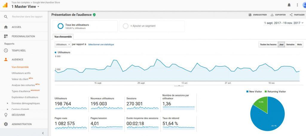 Utiliser Google Analytics sur un site internet