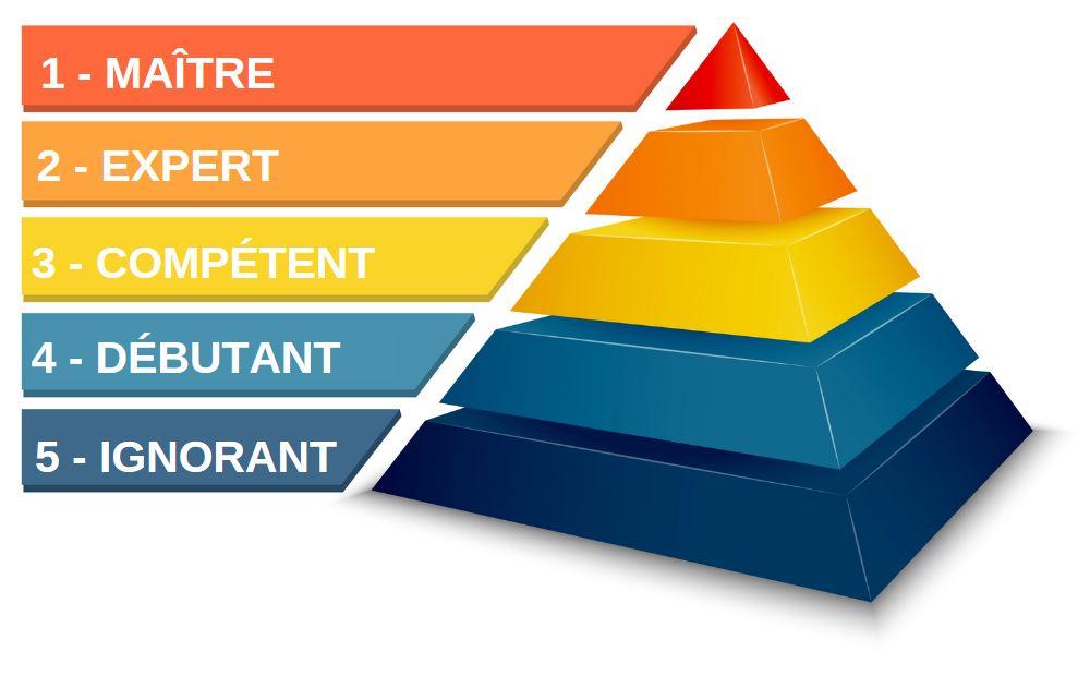 Pyramide pour devenir un expert