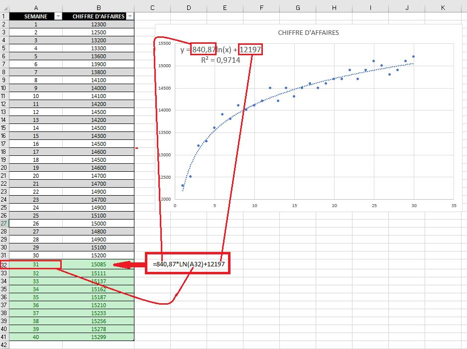 Calculer des prévisions avec Excel