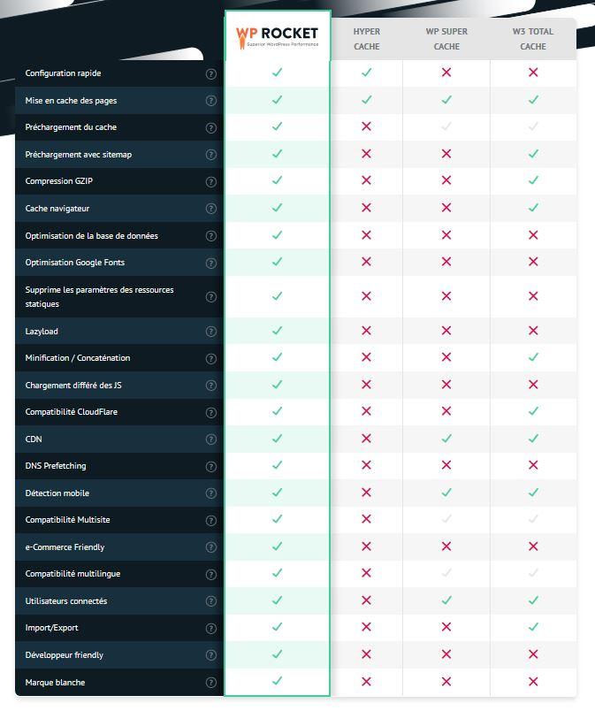 Comparatif des options de WP Rocket