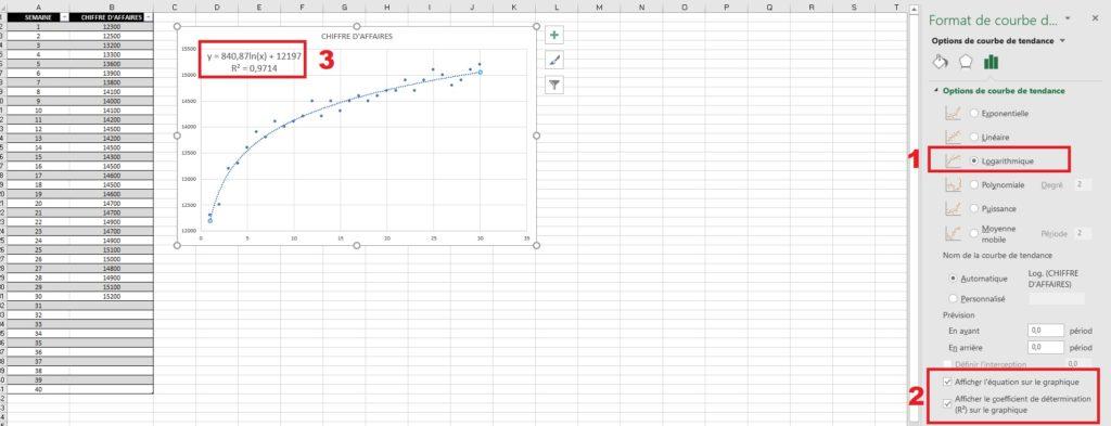 Les paramètres de la courbe de tendance
