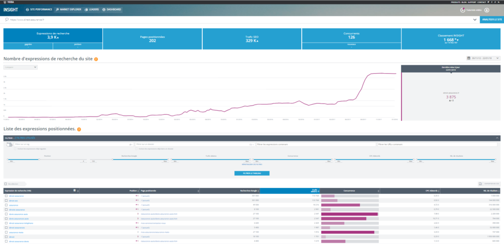 Site performance dans Yooda Insight