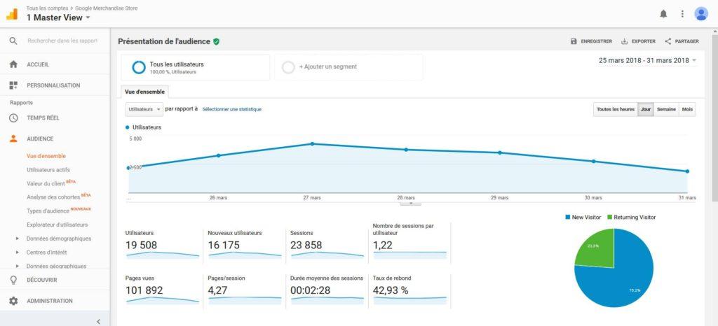 Google Analytics dans les meilleurs outils Google pour le référencement