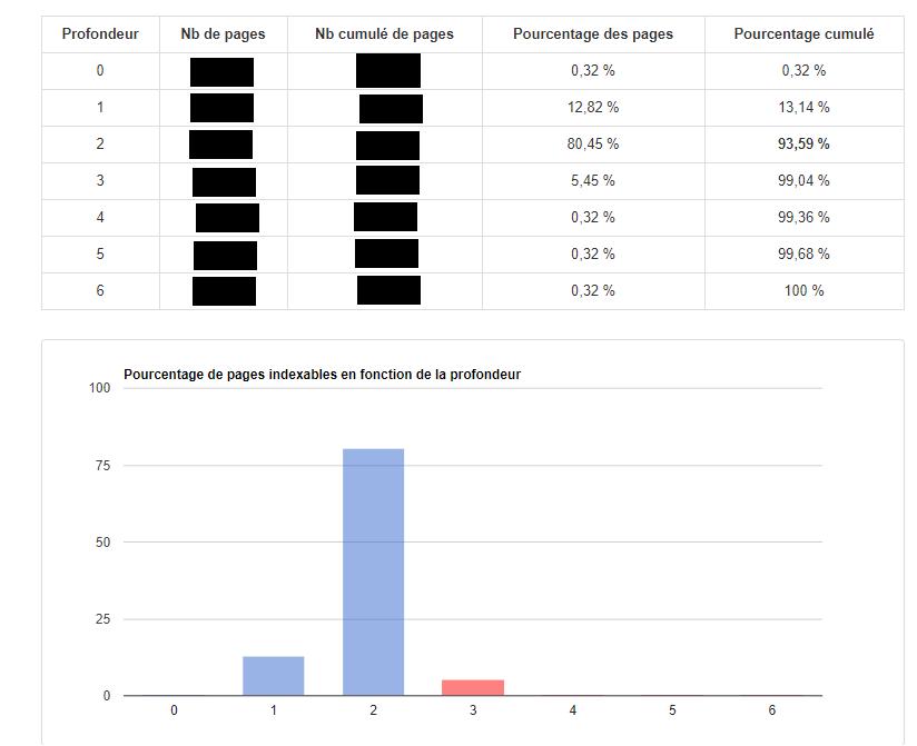 Pronfondeur URL avec le rapport MyRankingMetrics