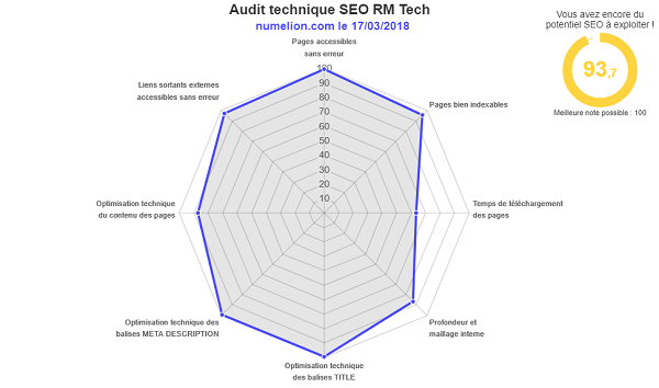 Faire un audit SEO avec MyRankingMetric