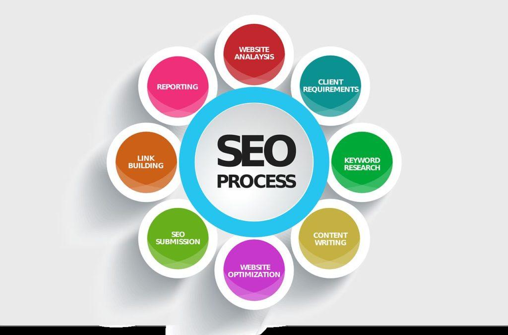 Utiliser le SEO pour augmenter le trafic d'un site internet