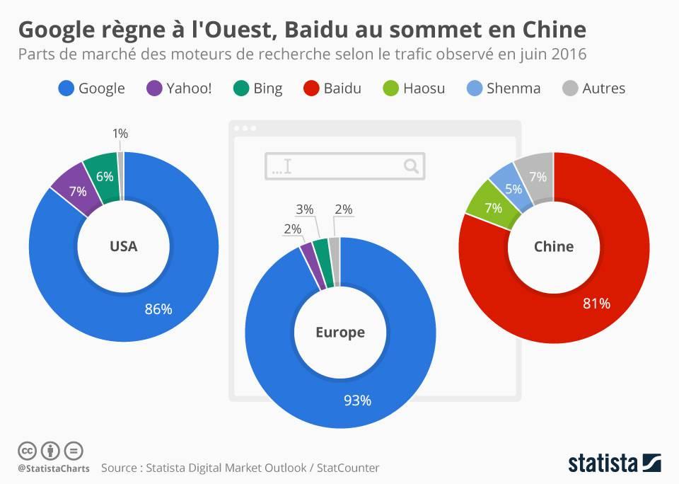 Baidu et sa part de marché en Chine