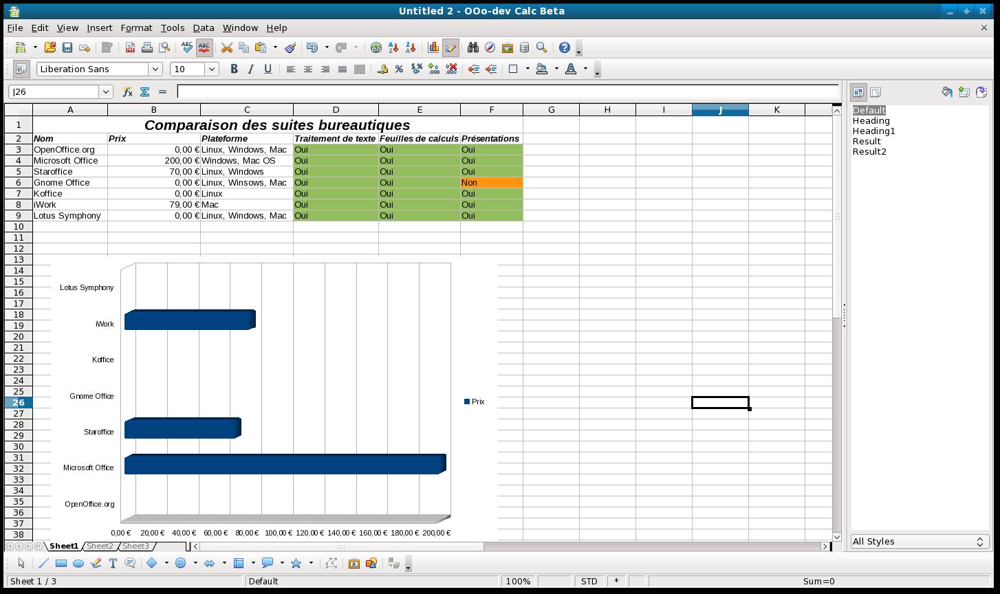 Logiciels bureautiques gratuits les meilleurs suites - Logiciel comme open office ...