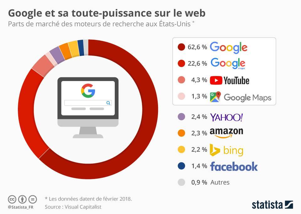 Les services de Google