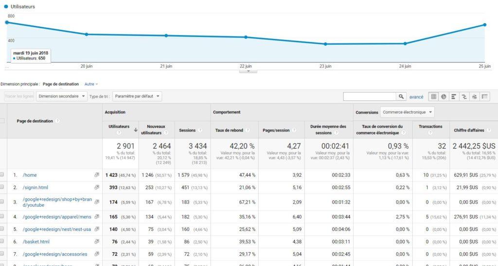 Catégorie Direct dans Google Analytics