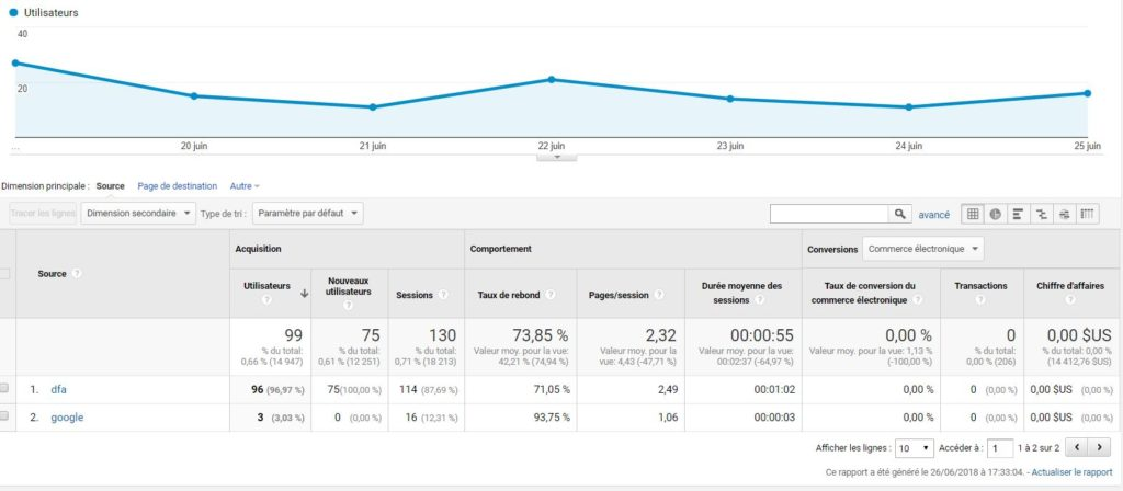 Catégorie Display dans Google Analytics