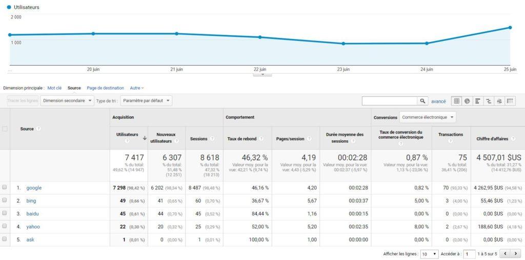 Catégorie Organic Search dans Google Analytics