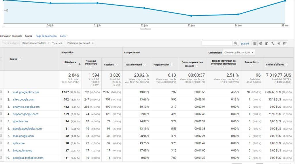 Catégorie Referral dans Google Analytics