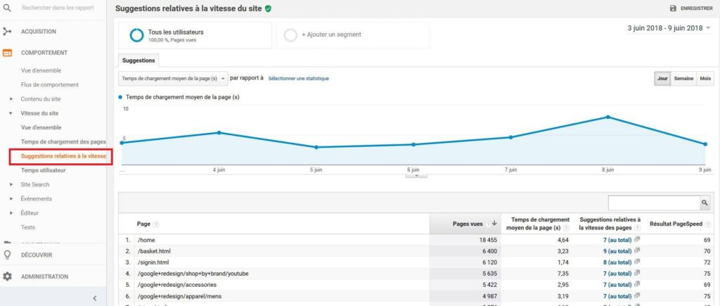 Les suggestions de Google Analytics pour accélérer vos pages